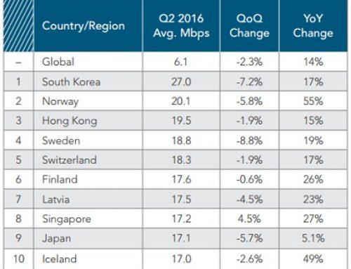 Việt Nam lọt Top 10 nước có tốc độ Internet trung bình cao nhất thế giới