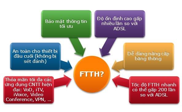 FPT đã triển khai toàn bộ mạng cáp quang tại Thanh Hóa